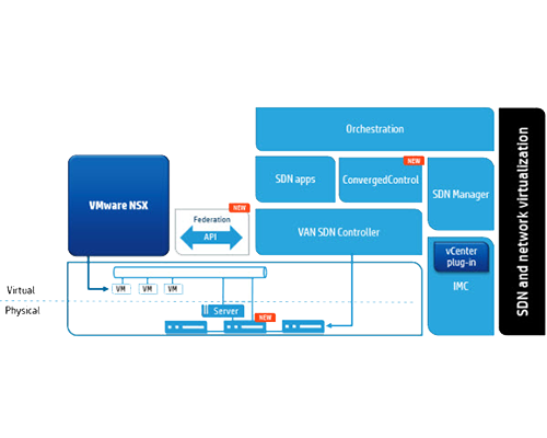 hp-vmware-federated-network