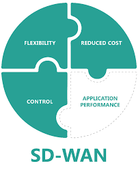 fortinet sd wan 01