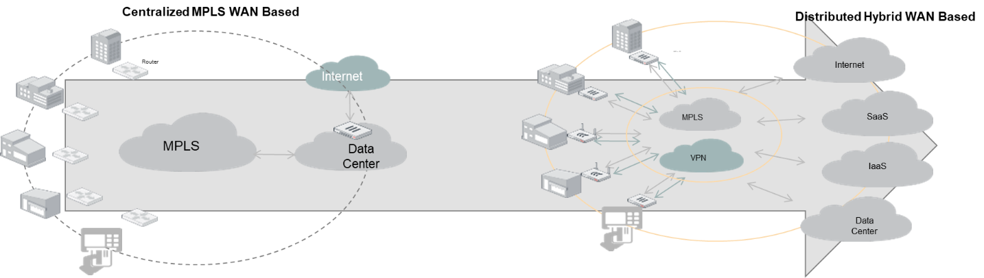 fortinet sd wan 02