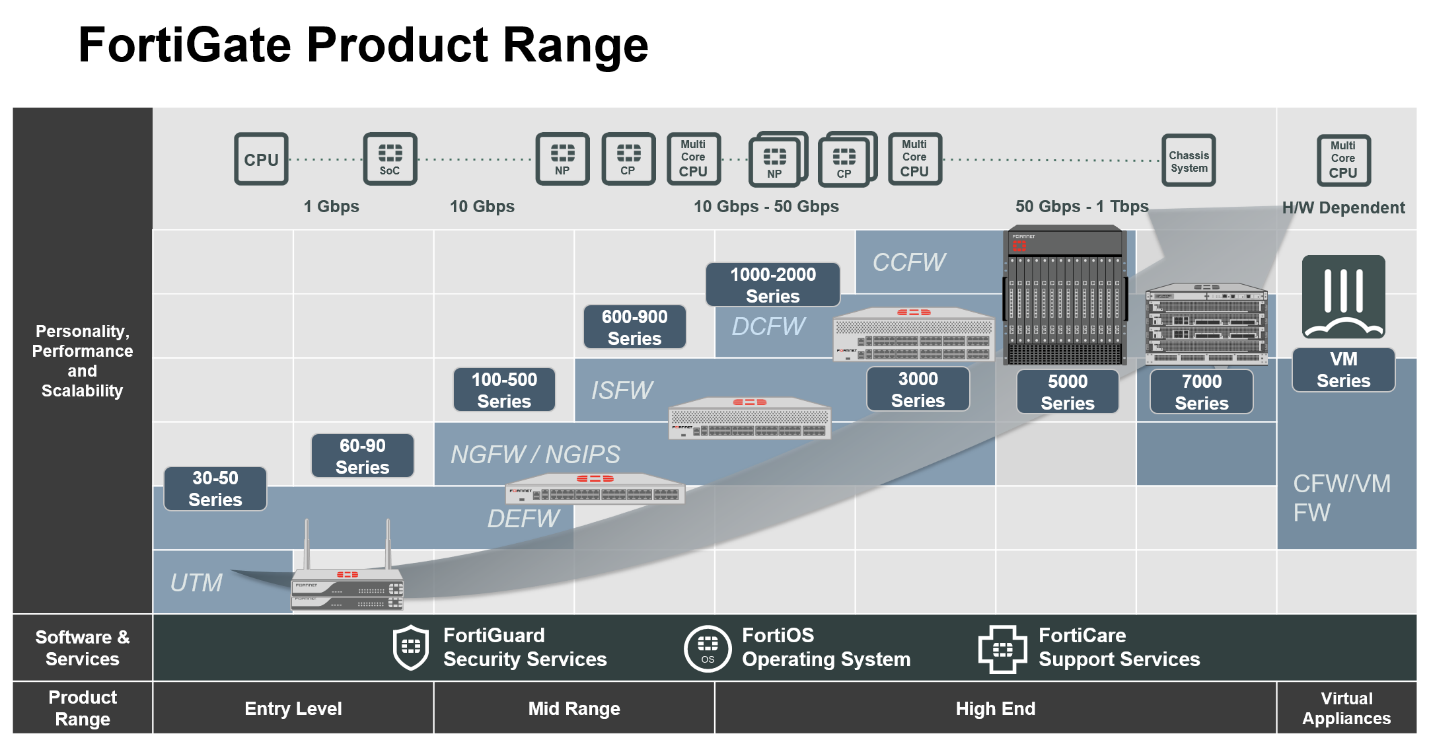fortinet sd wan 06
