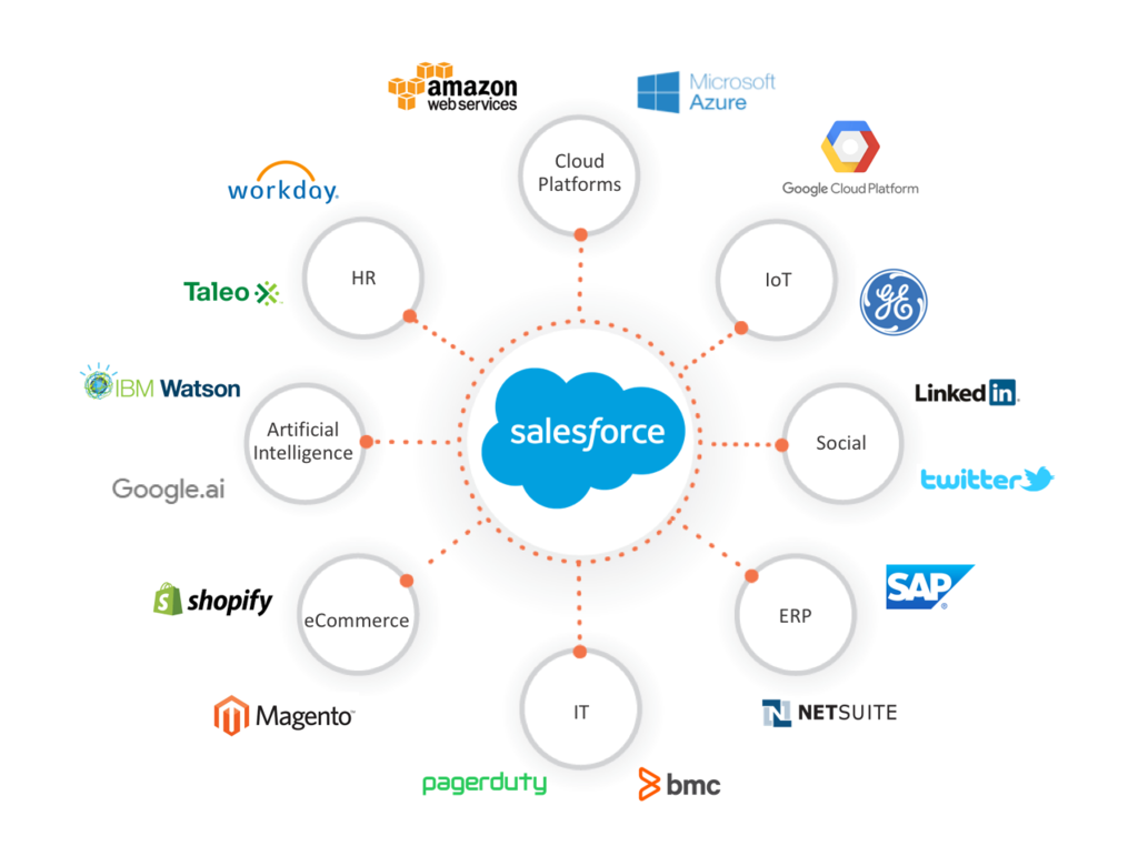 Salesforce the Epicenter of Digital Transformation