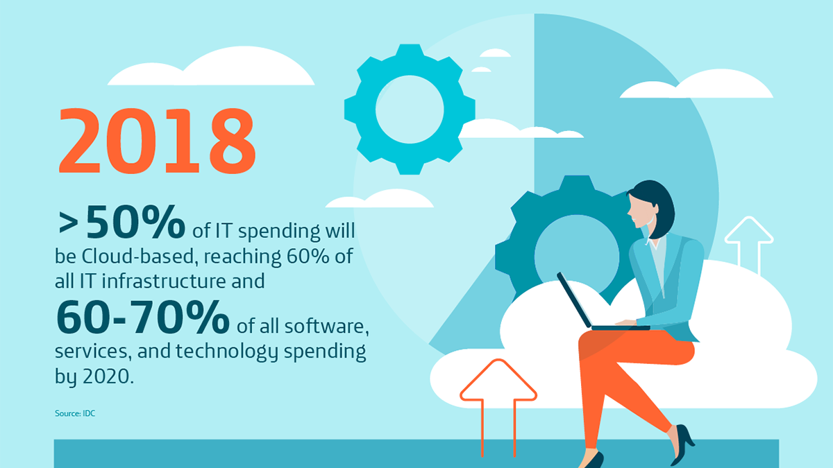 cloud it trends 2018